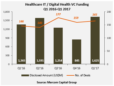 healthcare_it___digital_health_vc_funding_q1_2016-q1_2017