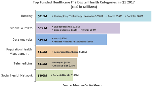 top_funded_healthcare_it___digital_health_categories_in_q1_2017