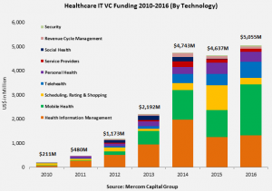 hit_vc_funding_by_technology_stack