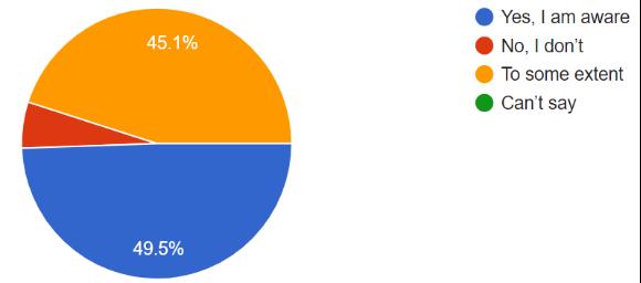 Student Survey Chart 13