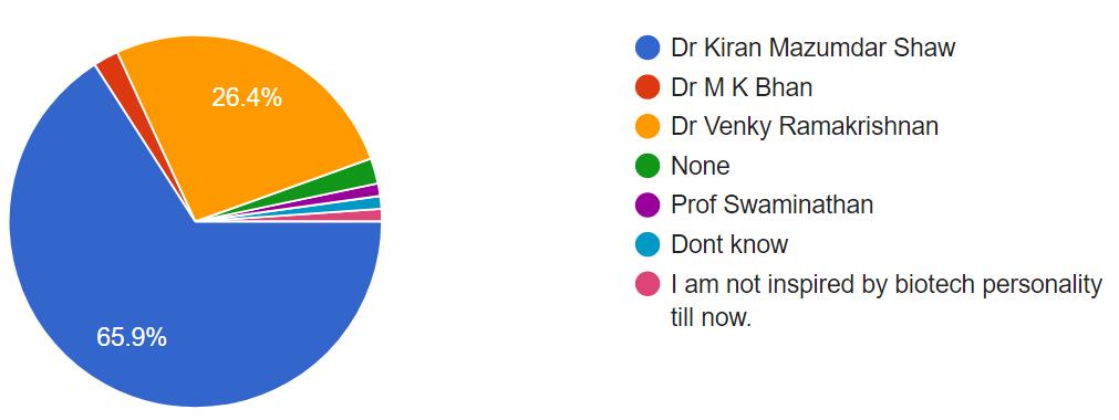 Student Survey Chart 14