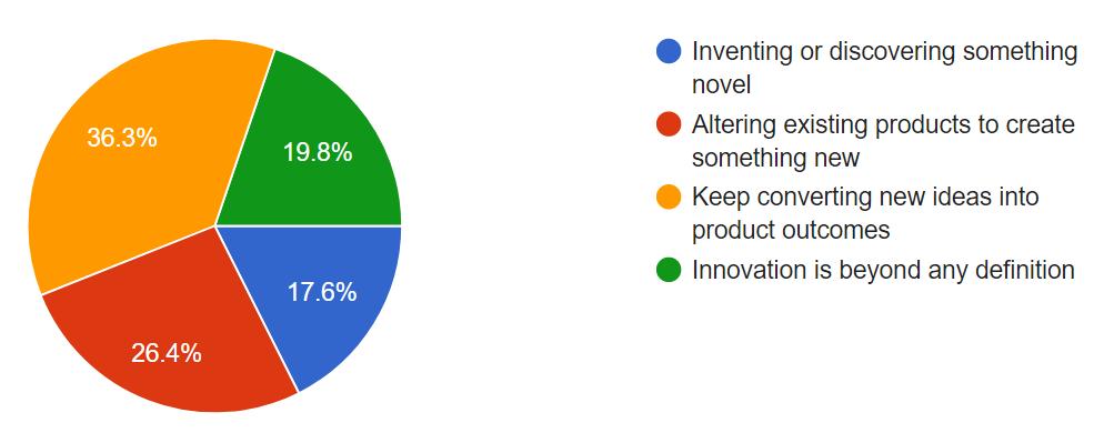 Student Survey Chart 18
