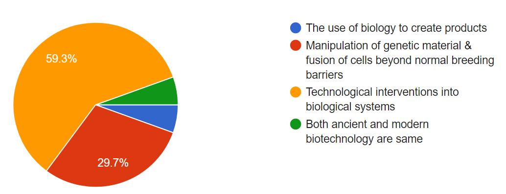 Student Survey Chart 19