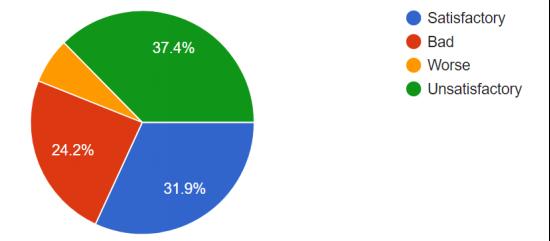 Student Survey Chart 4