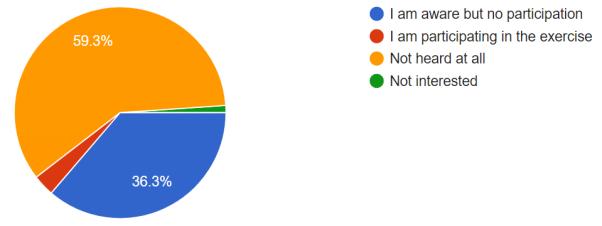 Student Survey Chart 6