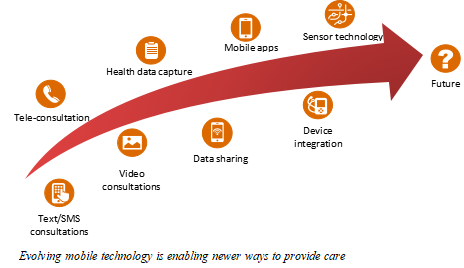 PwC-CII-MHealth Knowledge Paper -Image 2